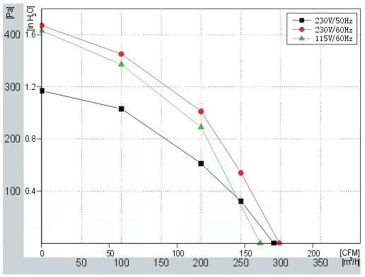 Centrifugal Fan Curve : Model number fd b mm ac centrifugal fan forward